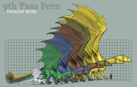 DragonSizes