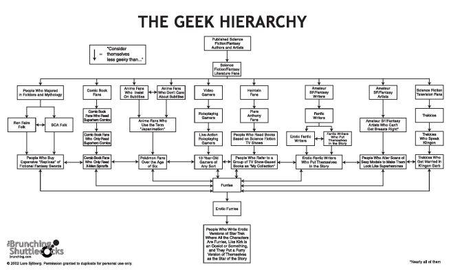 geek_hierarchy